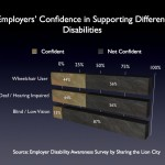Dedicated Support Needed for Employers Hiring Disabled