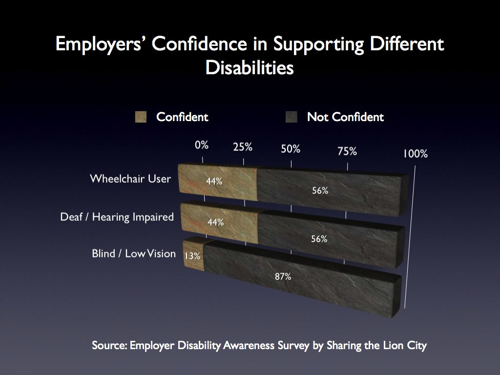 Employer Confidence